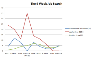 9 week search2