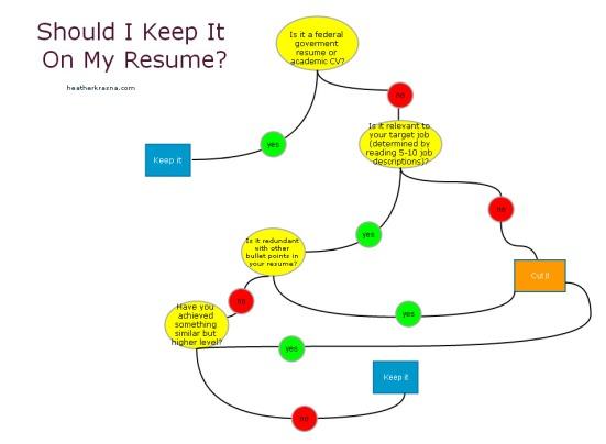 Should I Keep it On My Resume?